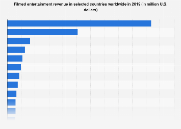Filmed entertainment revenue worldwide 2016, by country