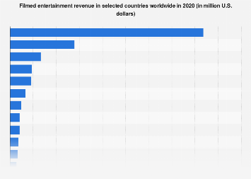 Filmed entertainment revenue worldwide 2015, by country