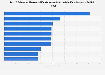Beliebteste Marken in der Schweiz nach Anzahl der Facebook-Fans 2018
