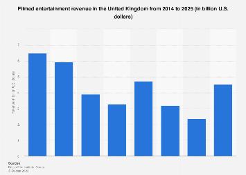 Filmed entertainment revenue in the United Kingdom (UK) 2014-2021