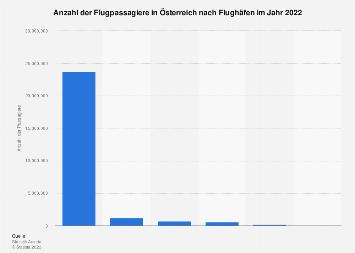 Flugpassagiere in Österreich nach Flughäfen 2017