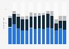 Luftfrachtumschlag auf dem Flughafen Wien bis 2017