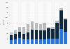 Luftfrachtumschlag auf dem Flughafen Linz bis 2017