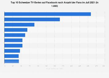 Beliebteste TV-Serien in der Schweiz nach Anzahl der Facebook-Fans 2018
