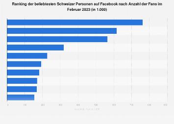 Beliebteste Prominente in der Schweiz nach Anzahl der Facebook-Fans 2019