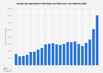 Exportierte Fahrräder aus Österreich bis 2017