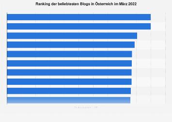 Beliebteste Blogs in Österreich nach Anzahl der Facebook-Likes 2018