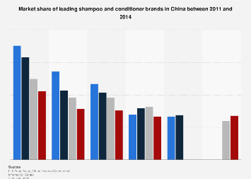 Market share of leading shampoo and conditioner brands in China 2011-2014