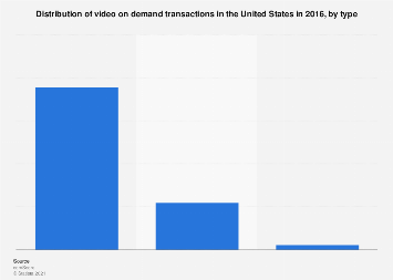 Video on demand transactions in the U.S. 2016, by type