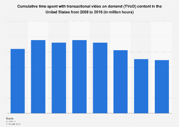 Cumulative time spent with ToD content in the U.S. 2009-2016