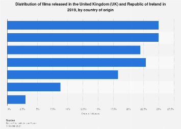 Country of origin of films released in the UK and Ireland 2016