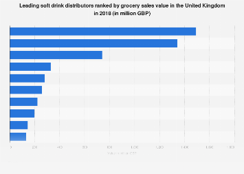 Leading soft drink distributors in the United Kingdom 2017, by value