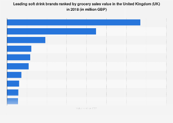 Leading soft drink brands in the United Kingdom 2017, by grocery sales value