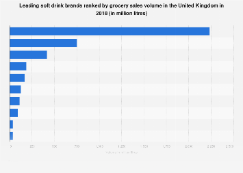 Leading soft drink brands in the United Kingdom 2017, by grocery sales volume