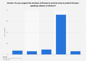 Survey on the Russian army protecting Russian-speaking people in Ukraine 2014