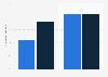 Umfrage zum Vorkommen von Internetkriminalität in den USA 2014
