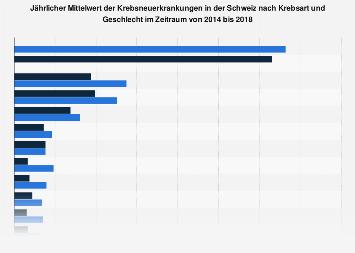 Jährlicher Mittelwert der Krebsneuerkrankungen in der Schweiz von 2010 bis 2014