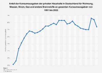 Anteil der Konsumausgaben der privaten Haushalte für Wohnung und Energie bis 2017