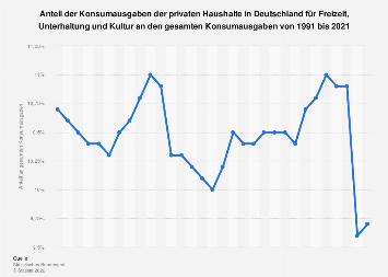 Anteil der Konsumausgaben der privaten Haushalte für Freizeit und Kultur bis 2018