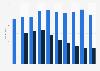 Durchschnittspreis von Smartphones weltweit nach Betriebssystem bis 2016