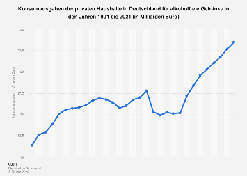 Konsumausgaben in Deutschland für alkoholfreie Getränke bis 2017