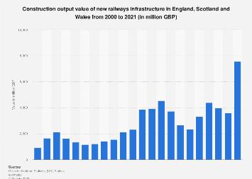 New railways infrastructure in Great Britain 2000-2018