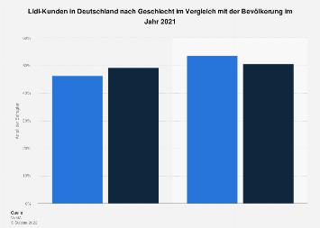 Umfrage unter Lidl-Kunden in Deutschland zum Geschlecht 2018