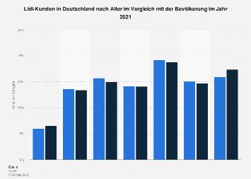 Umfrage unter Lidl-Kunden in Deutschland zum Alter 2018