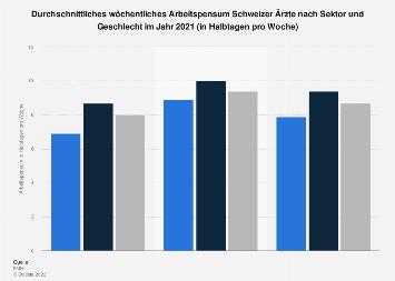 Ärzte in der Schweiz - Arbeitspensum nach Sektor und Geschlecht 2016
