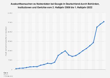Auskunftsersuchen zu Nutzerdaten bei Google in Deutschland bis 2018