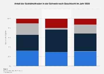 Anteil der Suizidmethoden in der Schweiz nach Geschlecht 2015