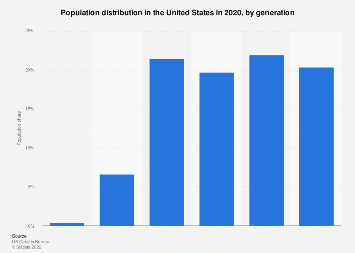 U.S. population share by generation 2017