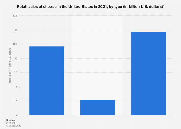 U.S. retail sales of cheese 2015, by type