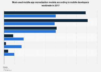 Most-used mobile app monetization models of developers 2017