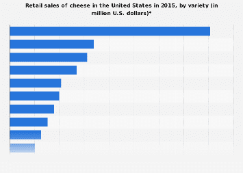 U.S. retail sales of cheese 2015, by variety