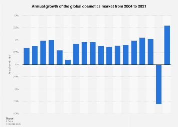 Growth rate of the global cosmetics market 2004-2017