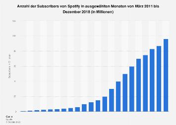 Anzahl der zahlenden Abo-Kunden von Spotify bis Juni 2018