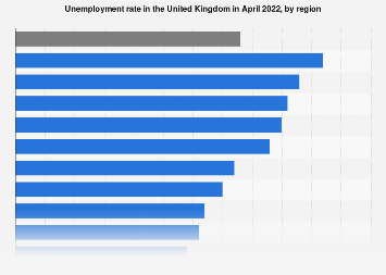 Regional unemployment rate in United Kingdom (UK) 2018