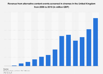 Revenue from alternative content events screened in UK cinemas 2006-2016