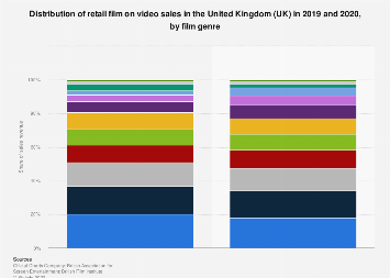 Retail film on video sales share in the United Kingdom (UK) 2016, by film genre