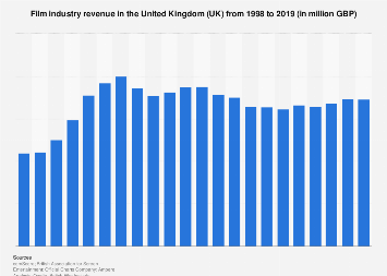 Film industry revenue in the United Kingdom (UK) 1998-2016