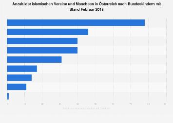 Islamische Vereine und Moscheen in Österreich nach Bundesländern 2017