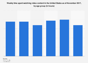 Time spent watching video content in the U.S. 2017, by age