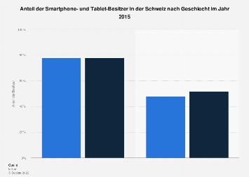 Smartphone- und Tablet-Besitzer in der Schweiz nach Geschlecht 2015