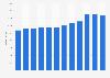Umsatz von Denner in der Schweiz bis 2018