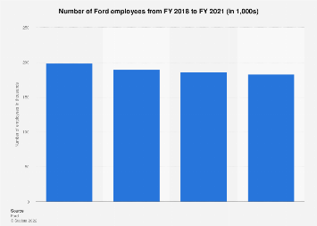 Ford - employees 2011-2017