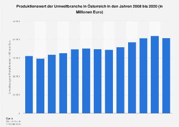 Umsatz der Umweltbranche in Österreich bis 2016