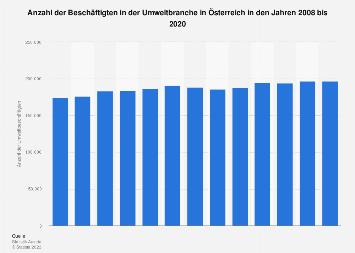 Österreich - Beschäftigtenzahl in der Umweltbranche bis 2016