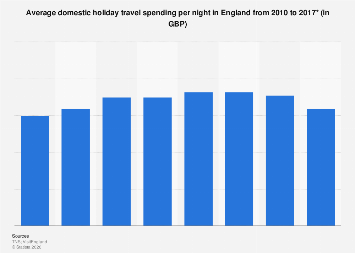 Domestic holiday travel spending per night in England 2010-2016