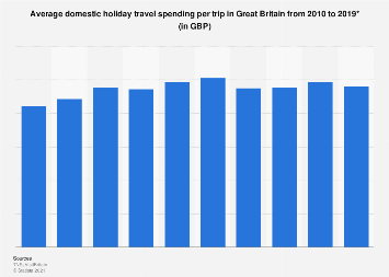 Domestic holiday travel spending per trip in Great Britain 2010-2017